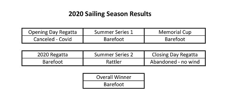 2020 Season Results Summary-1.jpg