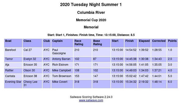 Corrected Memorial Cup Results.JPG