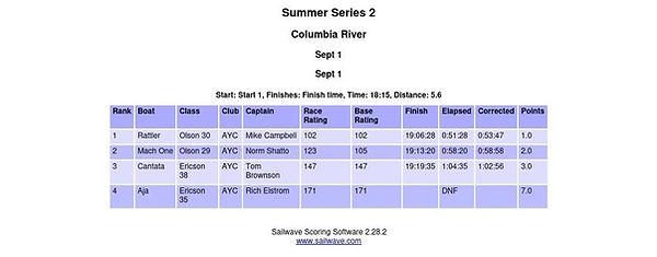 Race Reults Sept 1.JPG