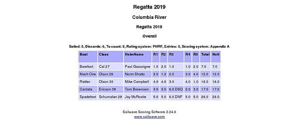 Regatta Overall