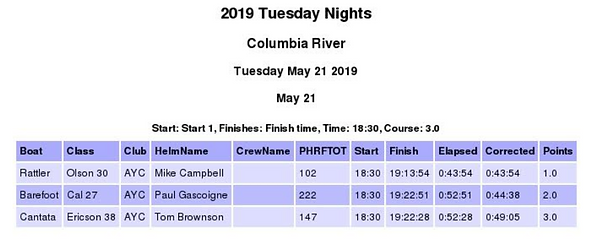May 21 Tuesday Race.PNG