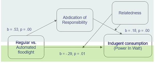 An example of Moderation Model, where Relatedness moderates the statistical relationship between Abdication of Responsibility and Indulgence.