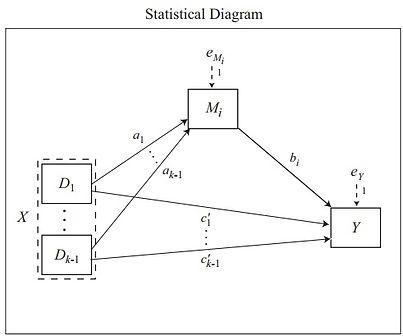 Statisitcal diagram represeting a mediation model