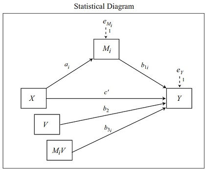 The statistical diagram shown the relationship between the variables in a Moderation Model