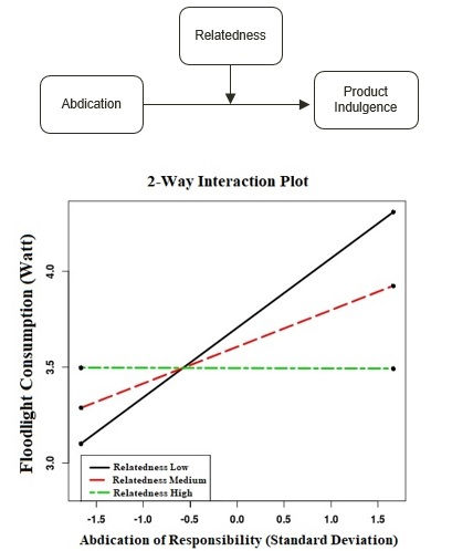 A Regression showing that Abdication of Responsibility predicts Product indulgence, which is Moderated by a sense of Relatedness. The more a person feels connected to others (more relatedness) the less they will indulge, as indulging in bigger more expensive products tends to be a self-centered activity.