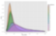 An image of 17 partly overlapping distributions created in R using the ggplot function.