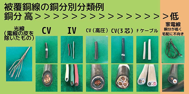 田子金属が関東(東京、茨城、千葉、埼玉、栃木)で自信を持って宅配買取で高価買取できる銅スクラップ、特に光特号銅線、CV、IV、CV高圧、CVV、Fケーブル、VA線の一覧