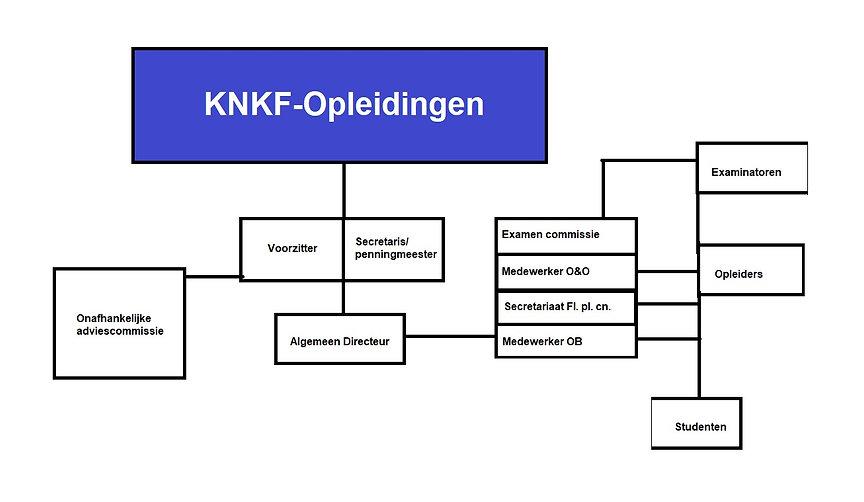 Organogram KNKF opl.jpg