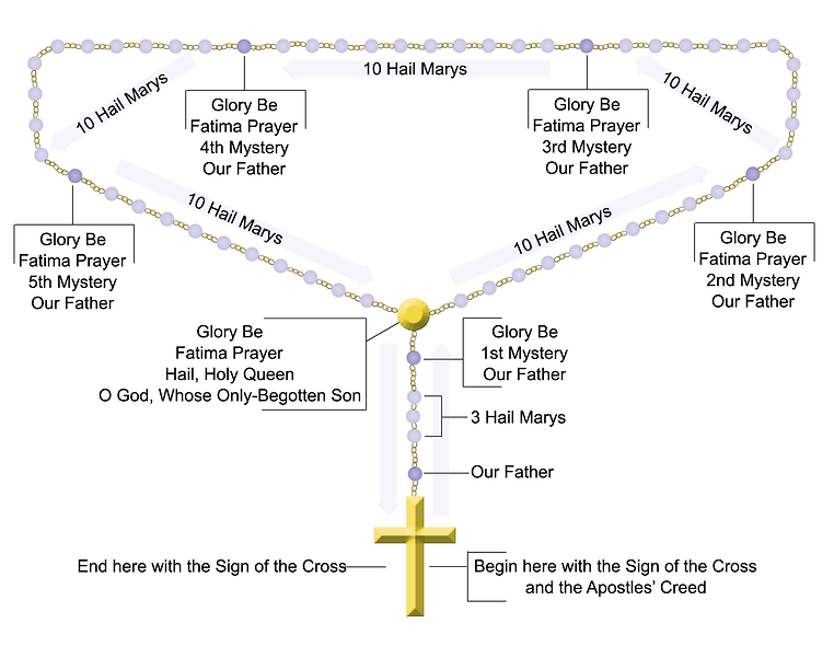HowToPray Roary Diagram.png