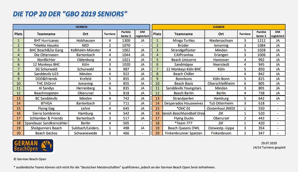 Ranking 2019_seniors.PNG