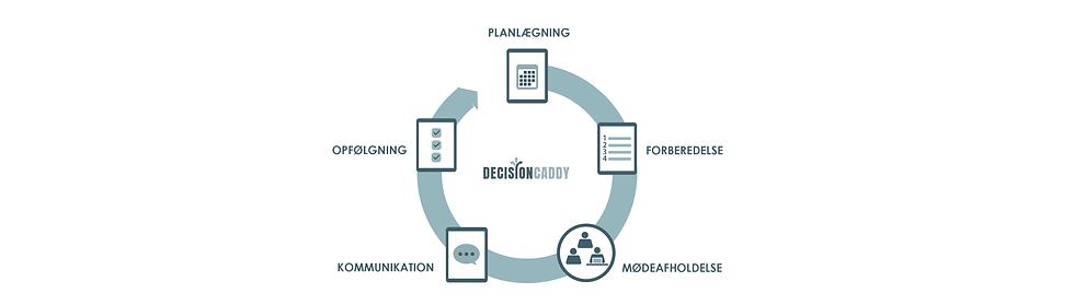 5-fase-model - web.png