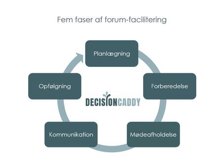 Fem faser af mødepraksis - vejen til effektive møder