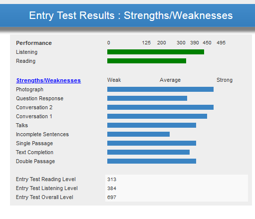 Detailed Test Result