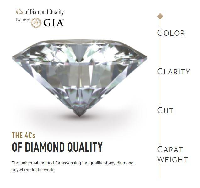 GIA DIAMOND GRADE.JPG