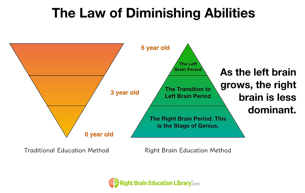 The Law of Diminishing Abilities in Early Childhood Education