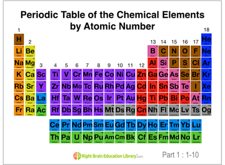 """JUST LAUNCHED! """"Periodic Table"""" Science Flash Cards For Your Right Brain Exercises"""