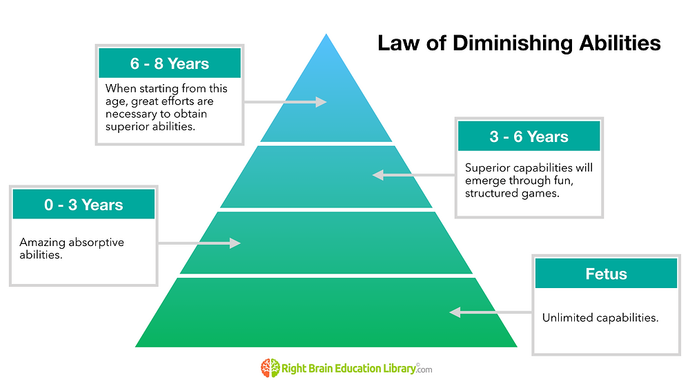 Law of Diminishing Abilities for Right Brain Education