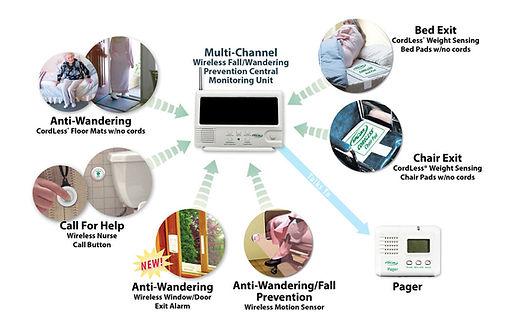 Smart caregiver fall alarm system diagram