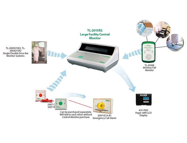 Wireless Deluxe Central Monitoring Unit –Designed to wirelessly connect with up to 999 devices.Monitor alerts caregiver when a resident is in need of assistance and displays which device triggered the alarm.The system can identify devices by room number.