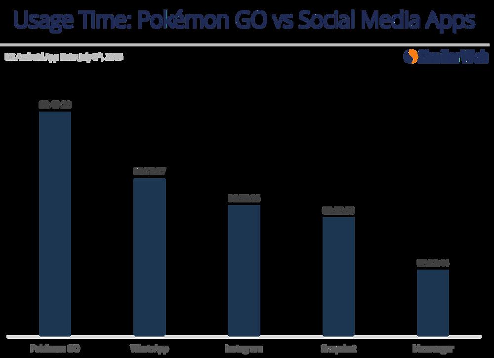 Pokemon go usage time