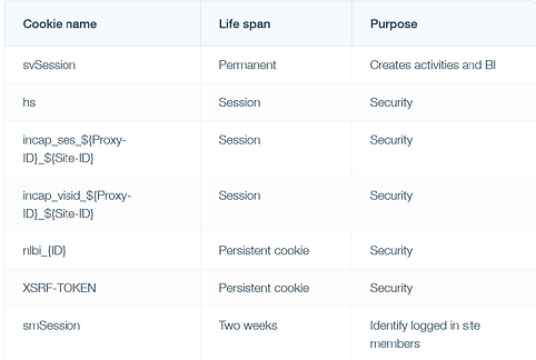 Table of which cookies Wix implements on Wix sites