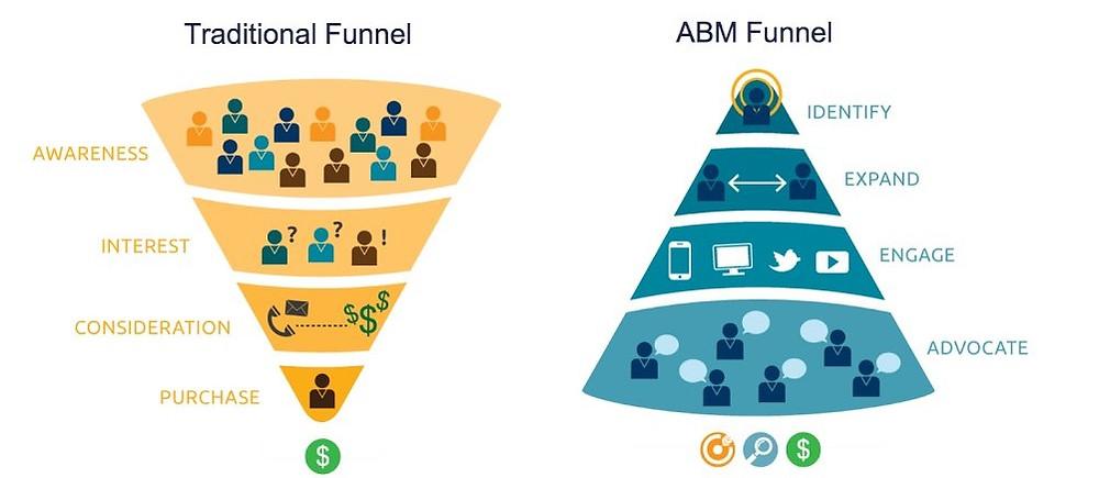 Metrix Marketing Ireland ABM Funnel