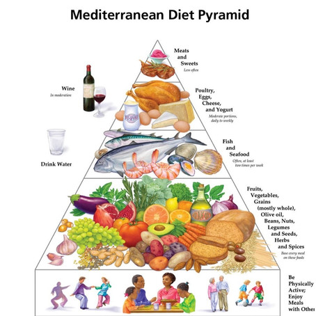 US News and World Report Healthiest Diet* of 2021