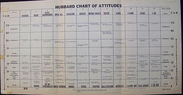 Таблица Отношений Хаббарда, Hubbard Chart of Attitudes