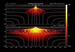 Computational Magma Dynamics