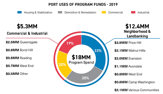 Uses of Program Funds - 2019.png