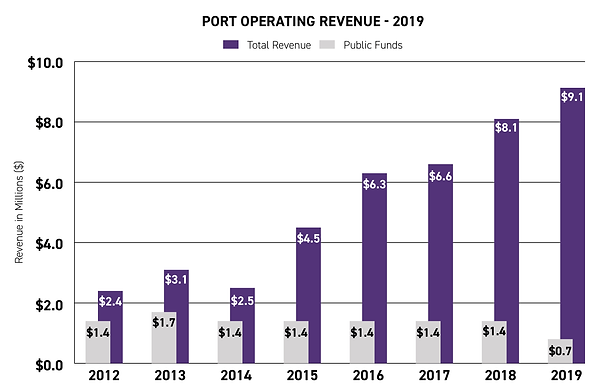 Operating Revenue - 2019.png