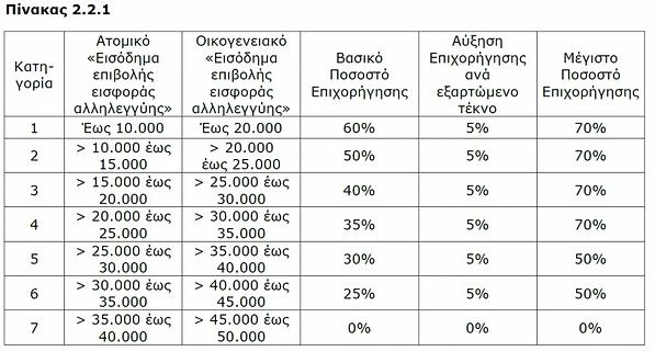 PINAKAS-221-EKSOIKONOMW-KATOIKON-2-300x1