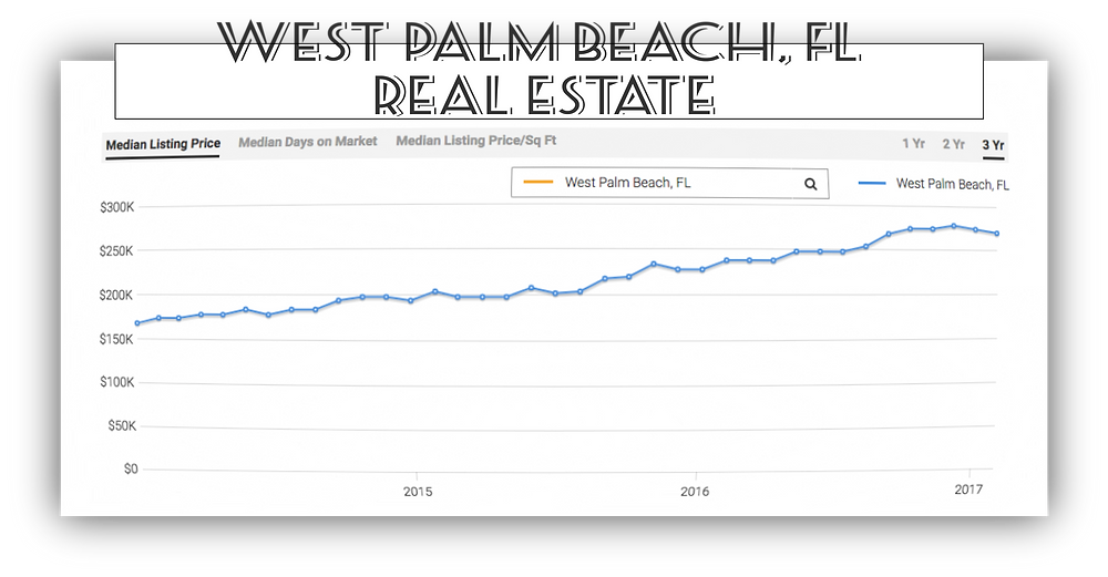 West Palm Beach Real Estate Marketing Trends