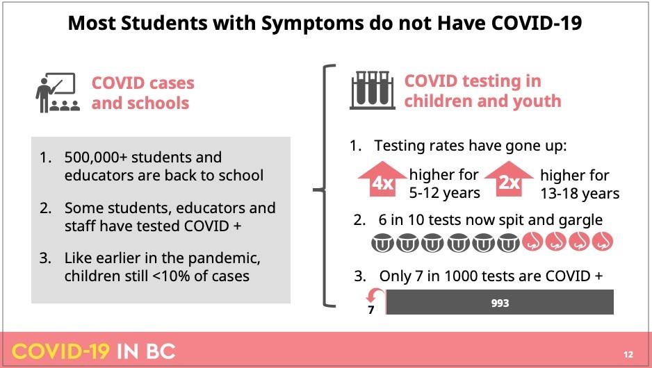 截至10月1日BC省疫情模型-学生,图片来源:BCCDC