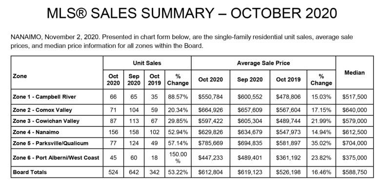 大维以外温哥华岛主要城市独立屋相关销售数据