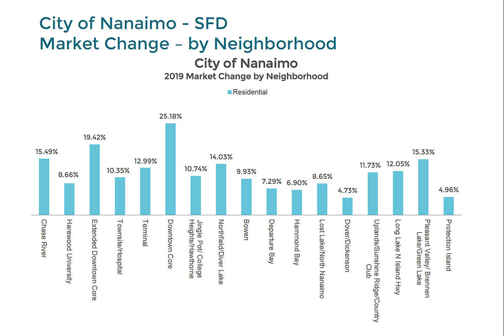 纳奈莫市区房屋估价今年涨了1/4!?
