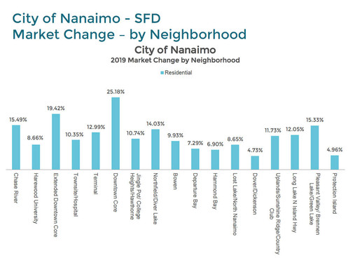 你家房子涨价没?纳奈莫市区房屋估价今年涨了1/4!?