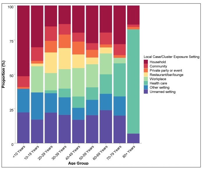 近期BC省10岁以下幼童的主要感染来源是家庭