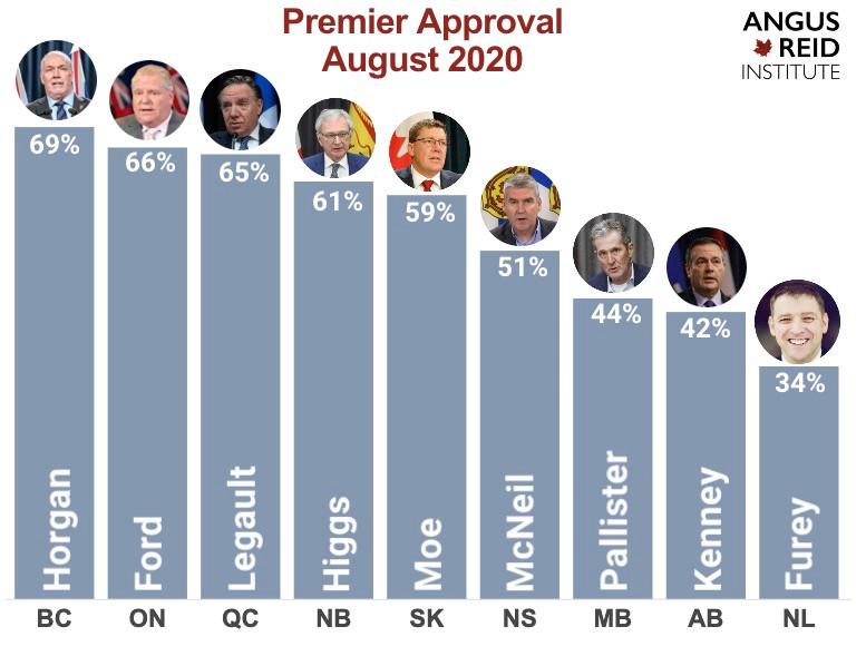 贺谨疫情期间成加拿大最受欢迎省长