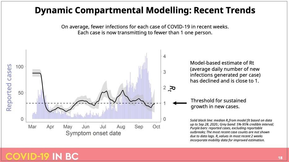 截至10月1日BC省疫情模型-传染率,图片来源:BCCDC