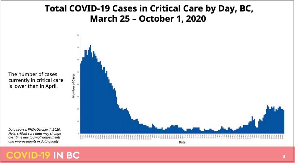 截至10月1日BC省重症监护新冠病例数量,图片来源:BCCDC