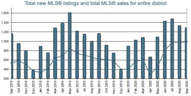 """大维多利亚地区房地产市场继续""""变态""""增长。"""