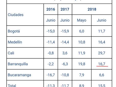 Barranquilla registró el mayor aumento de nuevas empresas en el primer semestre del año