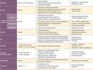 Análisis Urinario ¿Cómo interpretarlo? Densidad y Ph. CASO CLÍNICO