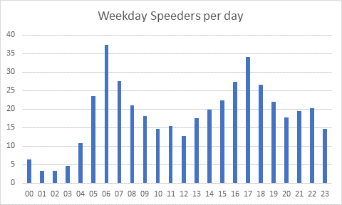 SAM1 weekday speeders per day Oct 19.png