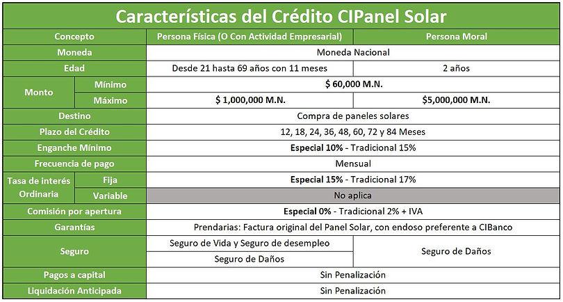 Características_del_Crédito_CIPanel_Sola