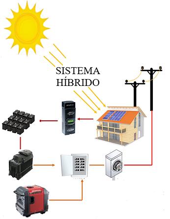 Sistema Hibrido