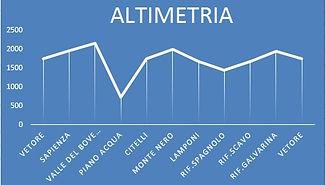 ALTIMETRIA_GRAPH_NEW.jpg