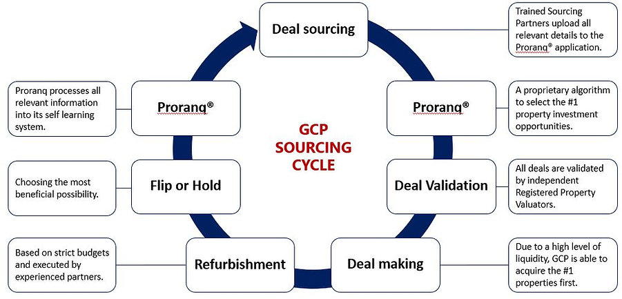 GCP sourcing cycle v2.JPG