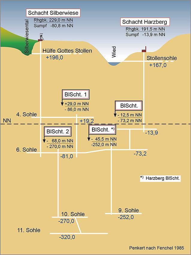 Grube Silberwiese-Harzberg_810-1080px.jp